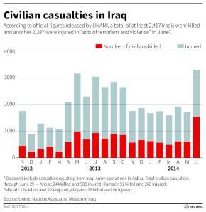 IRAQ-CASUALTIES/ C