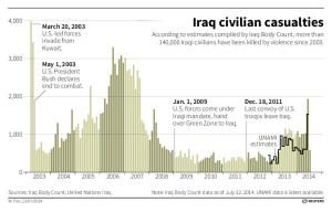 IRAQ-VIOLENCE/CIVILIANS C