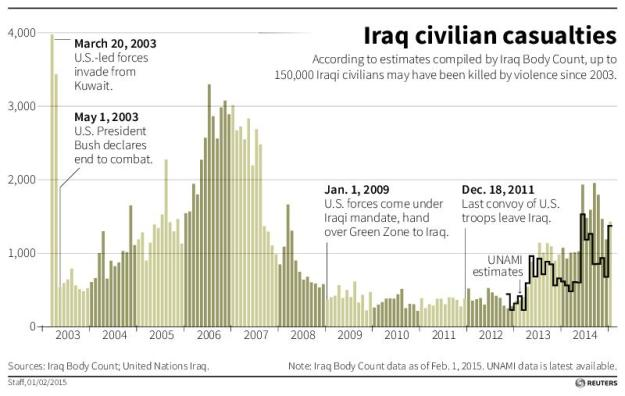 MIDEAST-CRISIS/IRAQ-CASUALTIES/ C